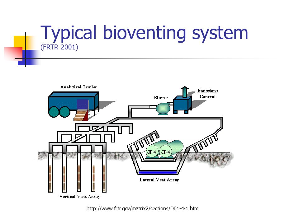 Bioventing Applicability, duration, limitations, costs (FRTR 2001) Applicability for pollutants petroleum hydrocarbons, nonchlorinated solvents, some pesticides, wood preservatives, and other organic chemicals.
