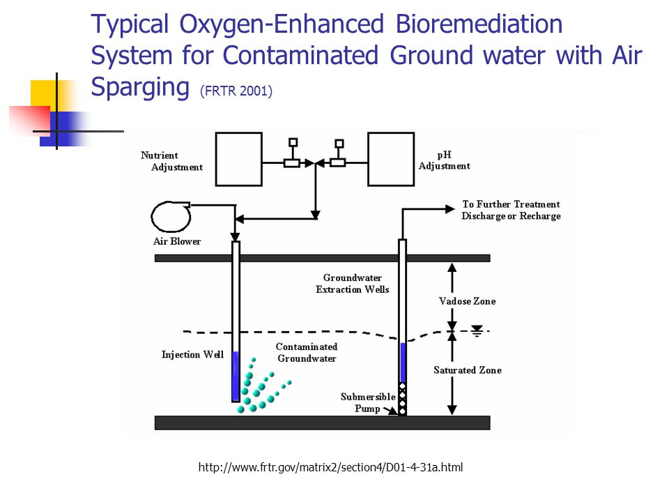 Typical Oxygen-Enhanced Bioremediation System for Contaminated Ground water with Air Sparging (FRTR 2001) http://www.frtr.gov/matrix2/section4/D01-4-3