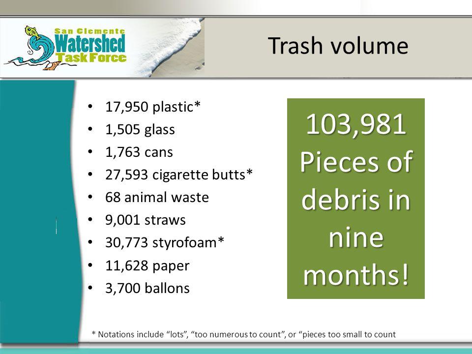 Trash volume 17,950 plastic* 1,505 glass 1,763 cans 27,593 cigarette butts* 68 animal waste 9,001 straws 30,773 styrofoam* 11,628 paper 3,700 ballons