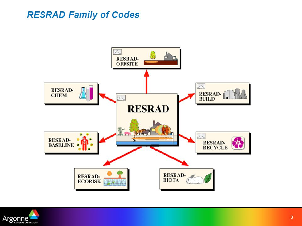 3 RESRAD Family of Codes