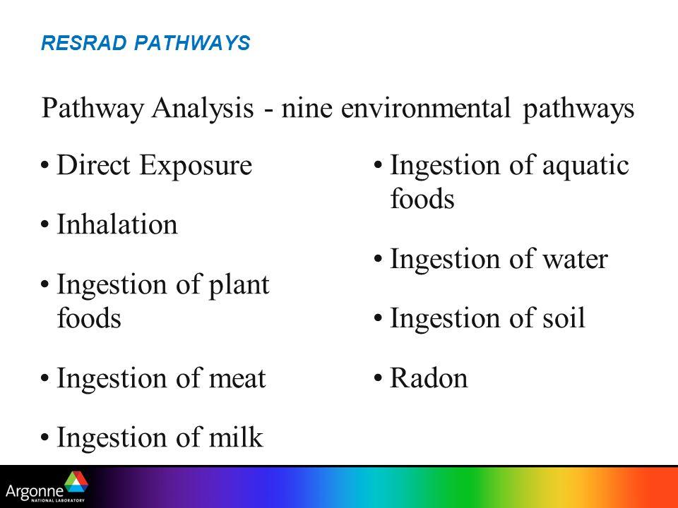 RESRAD PATHWAYS Pathway Analysis - nine environmental pathways Direct Exposure Inhalation Ingestion of plant foods Ingestion of meat Ingestion of milk