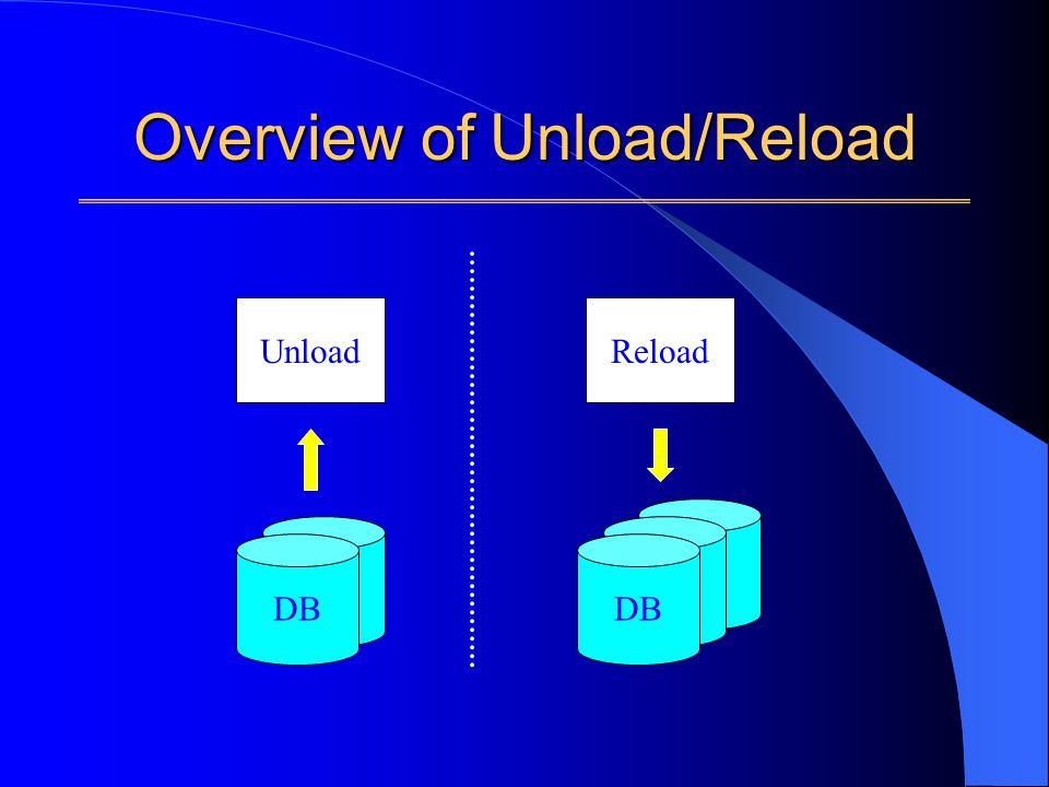 Overview of Unload/Reload UnloadReload DB