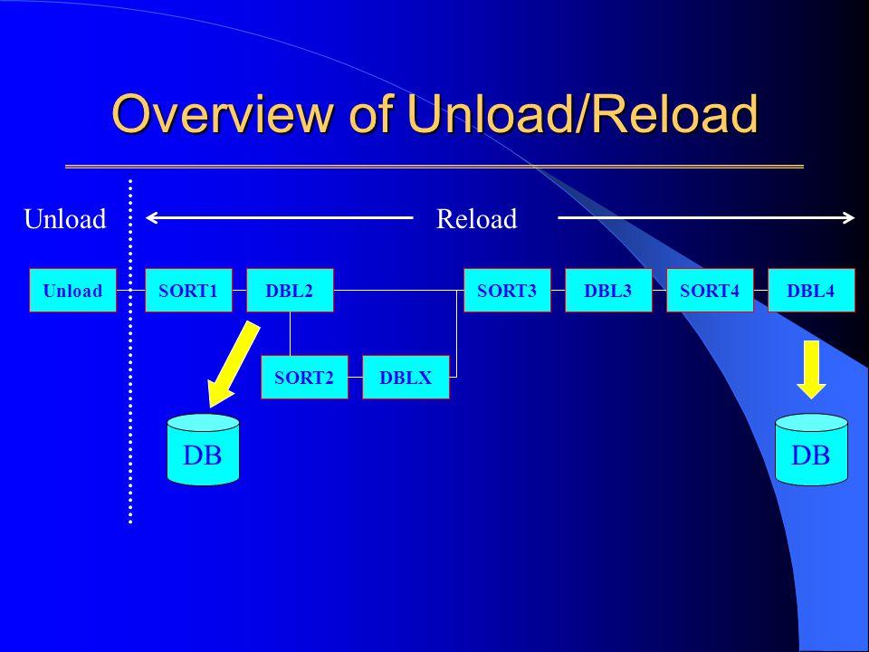 Overview of Unload/Reload UnloadSORT1DBL2 SORT2DBLX SORT3DBL3SORT4DBL4 ReloadUnload DB