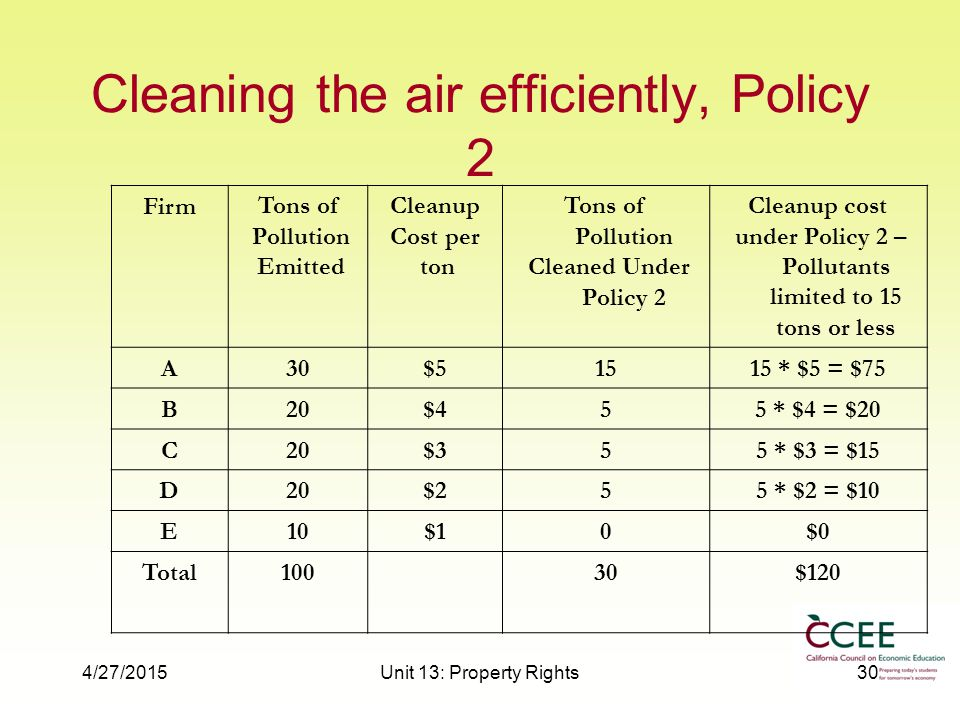 4/27/2015Unit 13: Property Rights30 Cleaning the air efficiently, Policy 2 FirmTons of Pollution Emitted Cleanup Cost per ton Tons of Pollution Cleaned Under Policy 2 Cleanup cost under Policy 2 – Pollutants limited to 15 tons or less A30$51515 * $5 = $75 B20$455 * $4 = $20 C20$355 * $3 = $15 D20$255 * $2 = $10 E10$10$0 Total10030$120