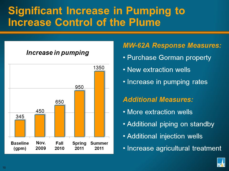 MW-62A Response Measures: Purchase Gorman property New extraction wells Increase in pumping rates Additional Measures: More extraction wells Additiona