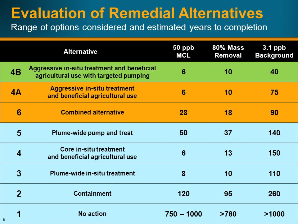 Evaluation of Remedial Alternatives Range of options considered and estimated years to completion Alternative 50 ppb MCL 80% Mass Removal 3.1 ppb Background 4B Aggressive in-situ treatment and beneficial agricultural use with targeted pumping 61040 4A Aggressive in-situ treatment and beneficial agricultural use 61075 6 Combined alternative 281890 5 Plume-wide pump and treat 5037140 4 Core in-situ treatment and beneficial agricultural use 613150 3 Plume-wide in-situ treatment 810110 2 Containment 12095260 1 No action 750 – 1000>780>1000 5