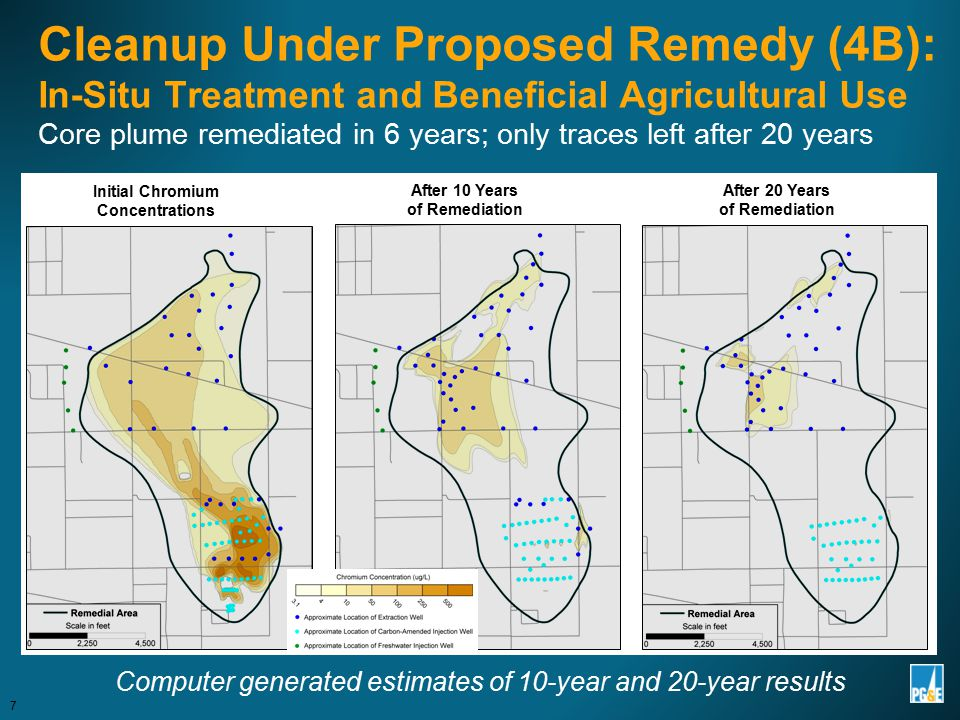 Cleanup Under Proposed Remedy (4B): In-Situ Treatment and Beneficial Agricultural Use Core plume remediated in 6 years; only traces left after 20 year