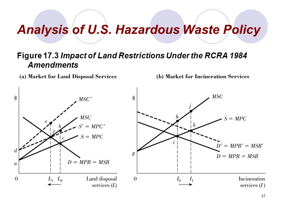 17 Analysis of U.S. Hazardous Waste Policy Figure 17.3 Impact of Land Restrictions Under the RCRA 1984 Amendments