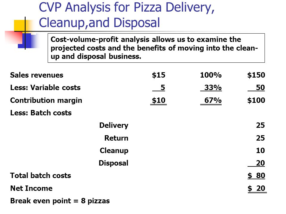 CVP Analysis for Pizza Delivery, Cleanup,and Disposal Break even point = 8 pizzas $ 20Net Income $ 80Total batch costs 20Disposal 10Cleanup 25Return 25 Delivery Less: Batch costs $100 67%$10Contribution margin 50 33% 5Less: Variable costs $150100%$15Sales revenues Cost-volume-profit analysis allows us to examine the projected costs and the benefits of moving into the clean- up and disposal business.