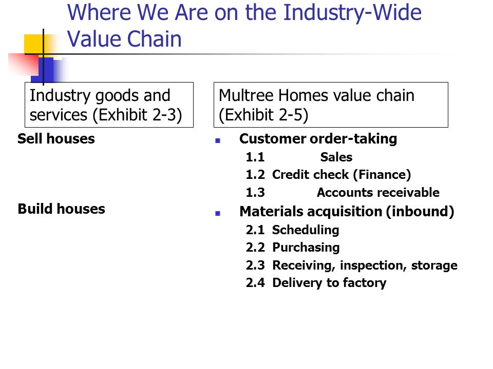 Where We Are on the Industry-Wide Value Chain Sell houses Build houses Customer order-taking 1.1 Sales 1.2 Credit check (Finance) 1.3 Accounts receivable Materials acquisition (inbound) 2.1 Scheduling 2.2 Purchasing 2.3 Receiving, inspection, storage 2.4 Delivery to factory Industry goods and services (Exhibit 2-3) Multree Homes value chain (Exhibit 2-5)