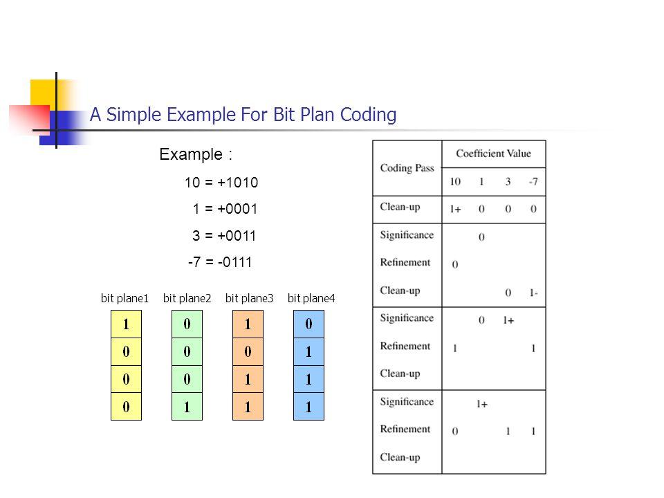 A Simple Example For Bit Plan Coding bit plane1 bit plane2 bit plane3 bit plane4 Example : 10 = +1010 1 = +0001 3 = +0011 -7 = -0111