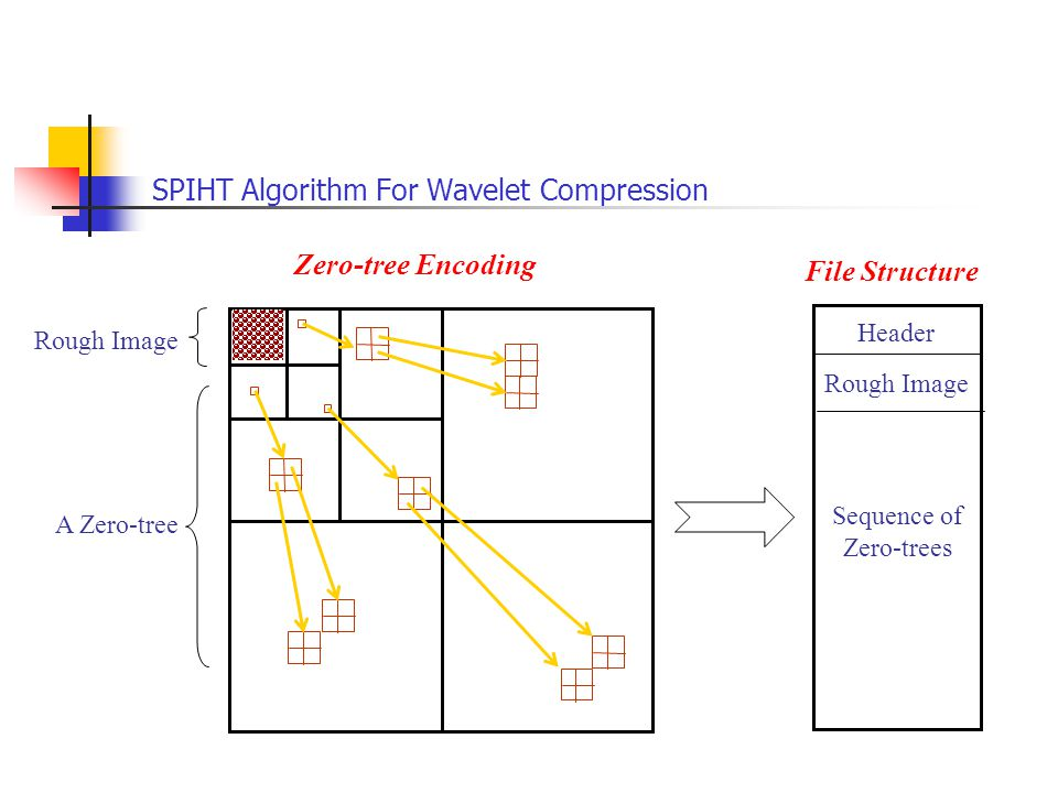 A Zero-tree Rough Image Header Sequence of Zero-trees Zero-tree Encoding File Structure Rough Image SPIHT Algorithm For Wavelet Compression