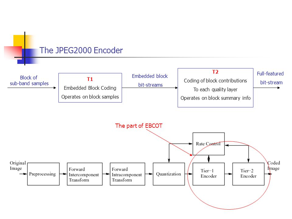The JPEG2000 Encoder The part of EBCOT T1 Embedded Block Coding Operates on block samples T2 Coding of block contributions To each quality layer Opera