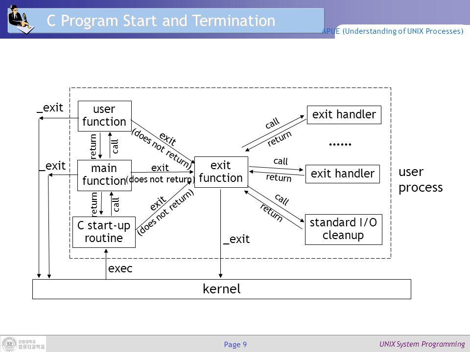 UNIX System Programming Page 20 setenv(), unsetenv() setenv() 는 환경 변수 name = value 를 등록한다.