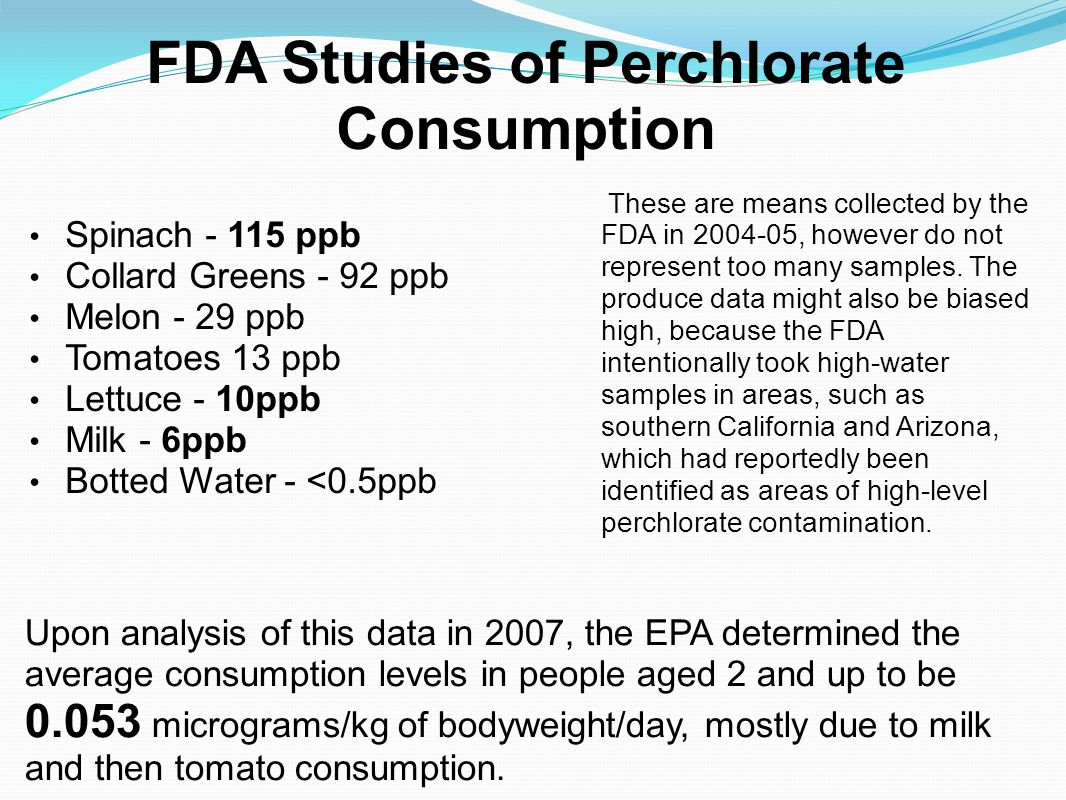 FDA Studies of Perchlorate Consumption Spinach - 115 ppb Collard Greens - 92 ppb Melon - 29 ppb Tomatoes 13 ppb Lettuce - 10ppb Milk - 6ppb Botted Wat