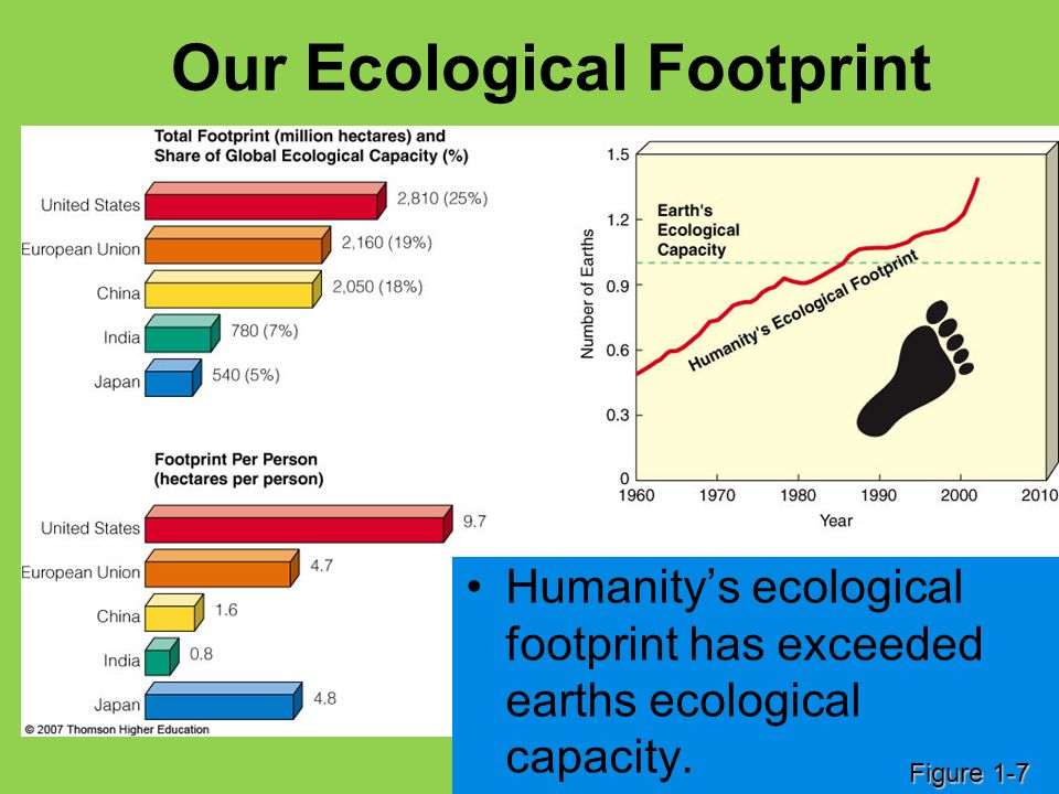 Our Ecological Footprint Humanity's ecological footprint has exceeded earths ecological capacity. Figure 1-7