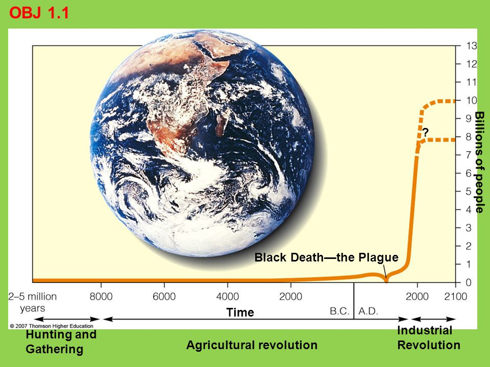 Industrial Revolution ? Agricultural revolution Hunting and Gathering Billions of people Time Black Death—the Plague OBJ 1.1