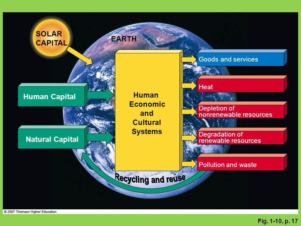 Fig. 1-10, p. 17 Depletion of nonrenewable resources SOLAR CAPITAL Human Capital Human Economic and Cultural Systems Pollution and waste Degradation o
