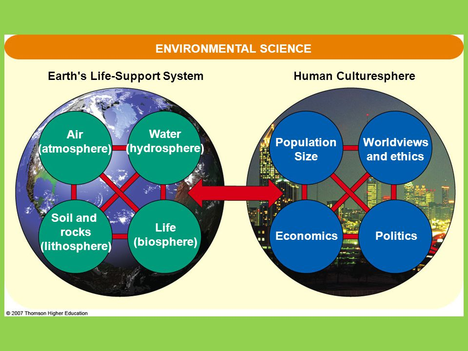 Air (atmosphere) ENVIRONMENTAL SCIENCE Human CulturesphereEarth's Life-Support System Politics Population Size Worldviews and ethics Economics Life (b