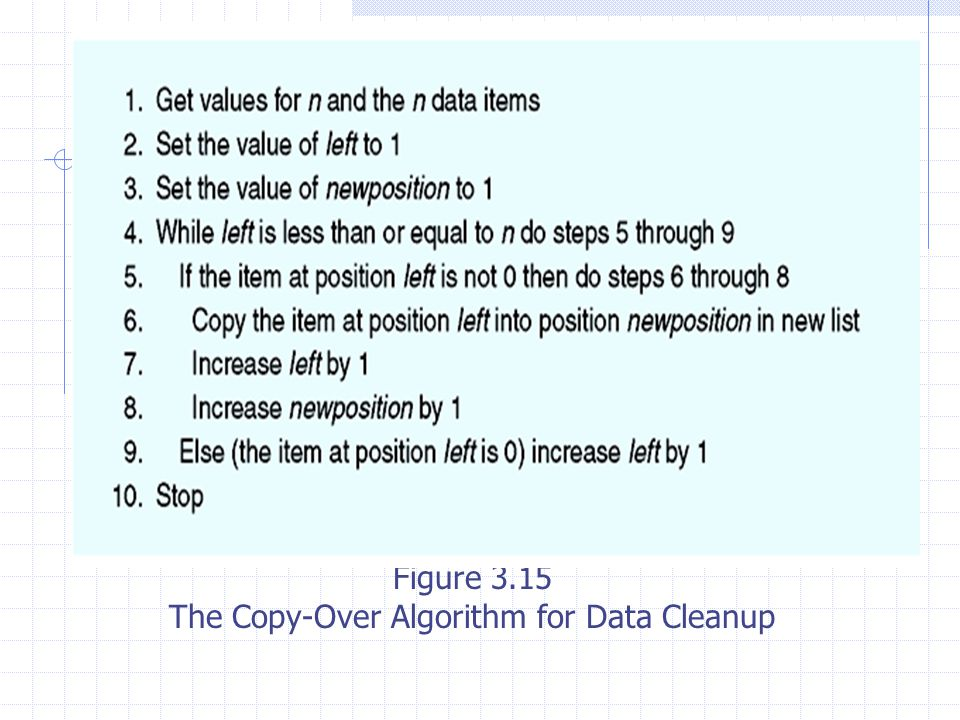Figure 3.15 The Copy-Over Algorithm for Data Cleanup
