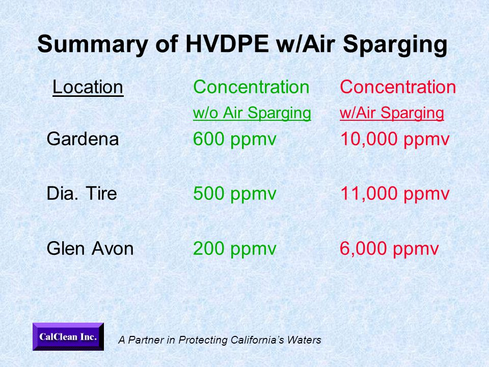 A Partner in Protecting California's Waters Summary of HVDPE w/Air Sparging LocationConcentrationConcentration w/o Air Spargingw/Air Sparging Gardena600 ppmv10,000 ppmv Dia.