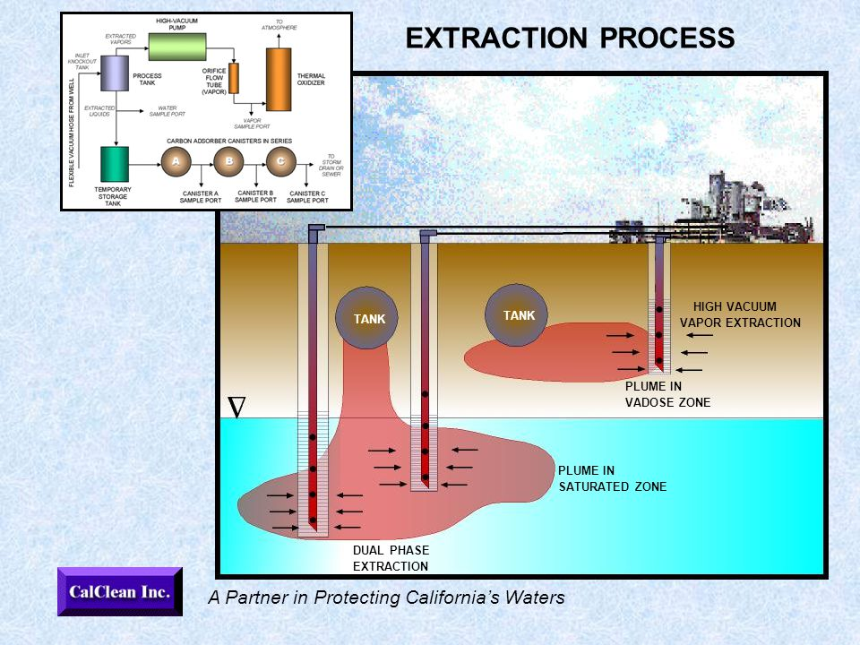 A Partner in Protecting California's Waters EXTRACTION PROCESS HIGH VACUUM VAPOR EXTRACTION PLUME IN VADOSE ZONE PLUME IN SATURATED ZONE DUAL PHASE EXTRACTION TANK