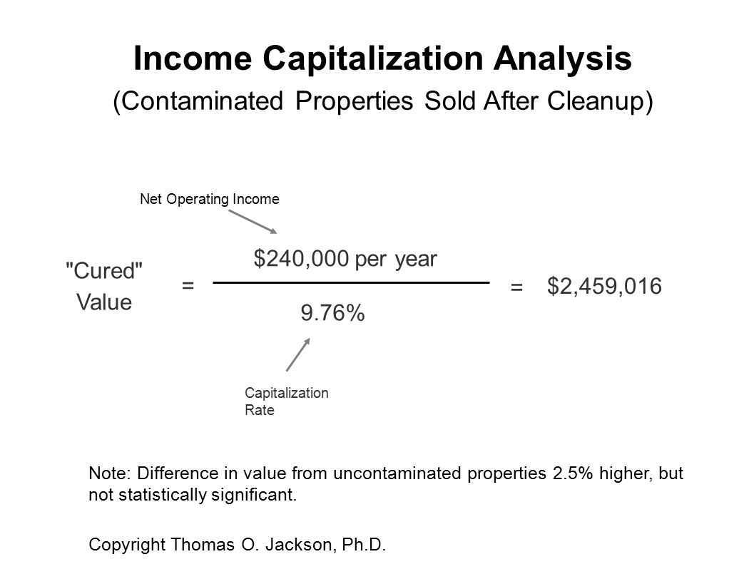 Income Capitalization Analysis (Contaminated Properties Sold After Cleanup) Cured Value = $240,000 per year 9.76% = $2,459,016 Capitalization Rate Net Operating Income Note: Difference in value from uncontaminated properties 2.5% higher, but not statistically significant.