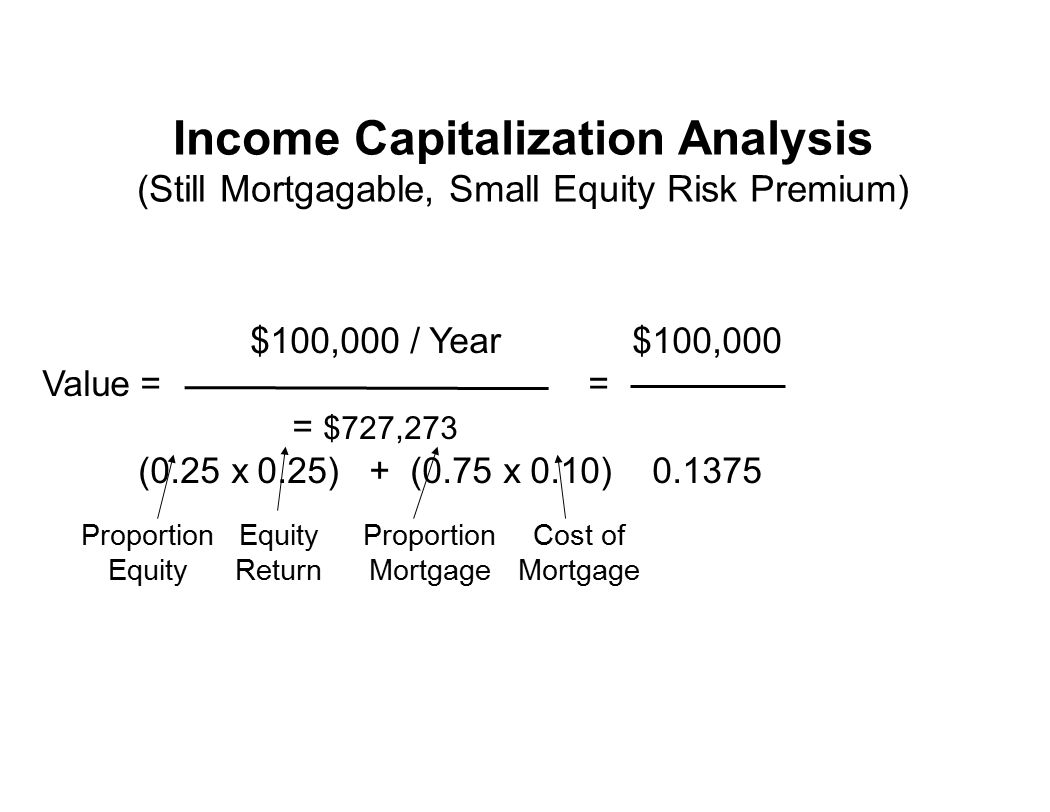 $100,000 / Year$100,000 Value = = = $727,273 (0.25 x 0.25) + (0.75 x 0.10)0.1375 Proportion Equity Equity Return Proportion Mortgage Cost of Mortgage Income Capitalization Analysis (Still Mortgagable, Small Equity Risk Premium)