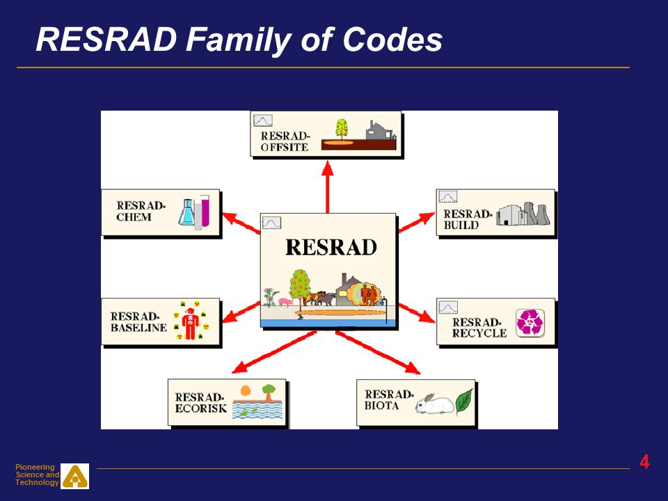 Pioneering Science and Technology 3 What Is RESRAD.