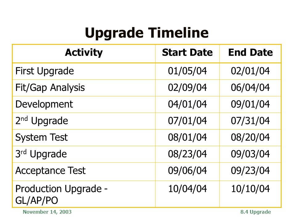 November 14, 20038.4 Upgrade Finance 8.4 Upgrade Upgrade Timeline ActivityStart DateEnd Date First Upgrade01/05/0402/01/04 Fit/Gap Analysis02/09/0406/04/04 Development04/01/0409/01/04 2 nd Upgrade07/01/0407/31/04 System Test08/01/0408/20/04 3 rd Upgrade08/23/0409/03/04 Acceptance Test09/06/0409/23/04 Production Upgrade - GL/AP/PO 10/04/0410/10/04