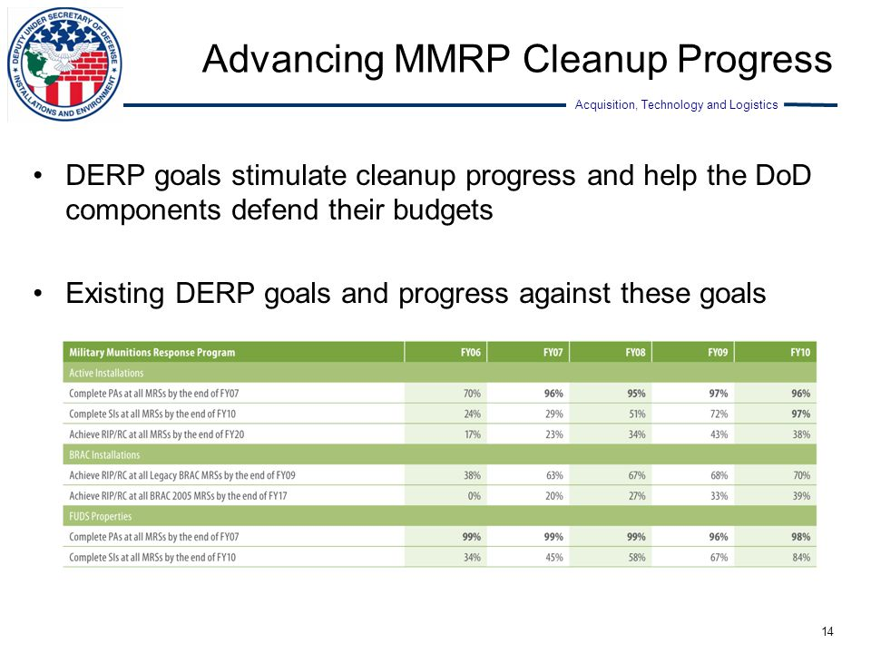 Acquisition, Technology and Logistics Advancing MMRP Cleanup Progress DERP goals stimulate cleanup progress and help the DoD components defend their b