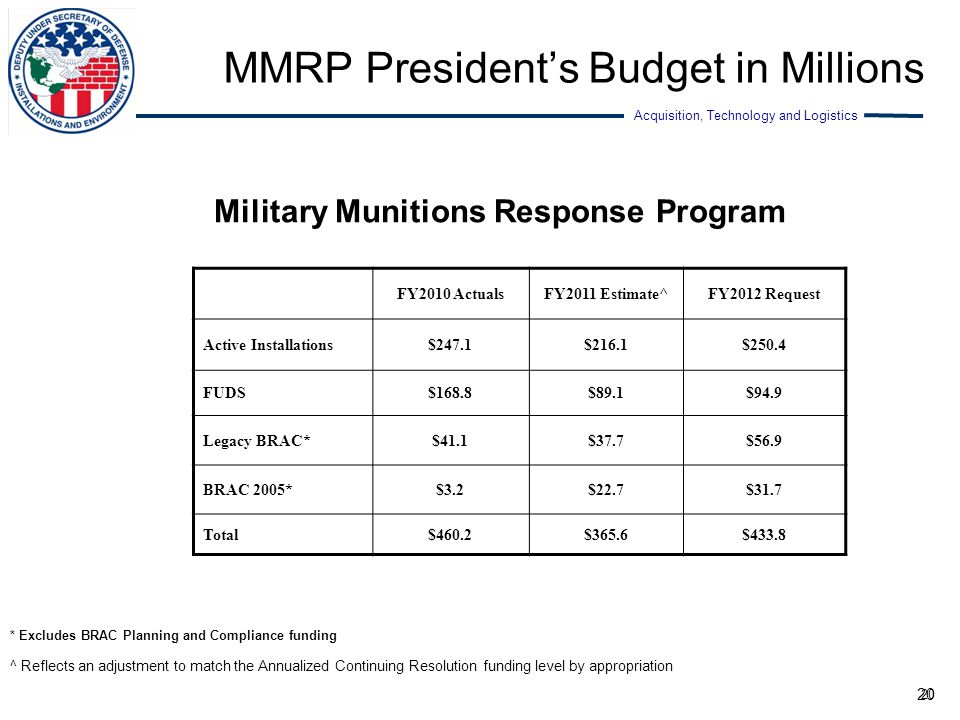 Acquisition, Technology and Logistics 20 MMRP President's Budget in Millions Military Munitions Response Program FY2010 ActualsFY2011 Estimate^FY2012
