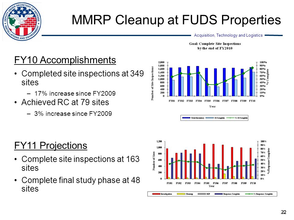 Acquisition, Technology and Logistics 22 MMRP Cleanup at FUDS Properties FY10 Accomplishments Completed site inspections at 349 sites –17% increase si
