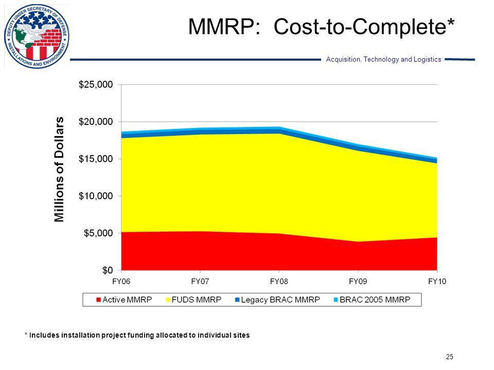Acquisition, Technology and Logistics MMRP: Cost-to-Complete* 25 * Includes installation project funding allocated to individual sites