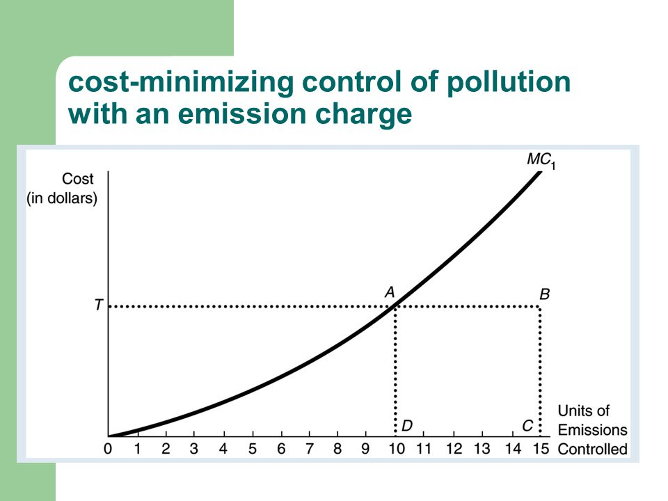 cost-minimizing control of pollution with an emission charge