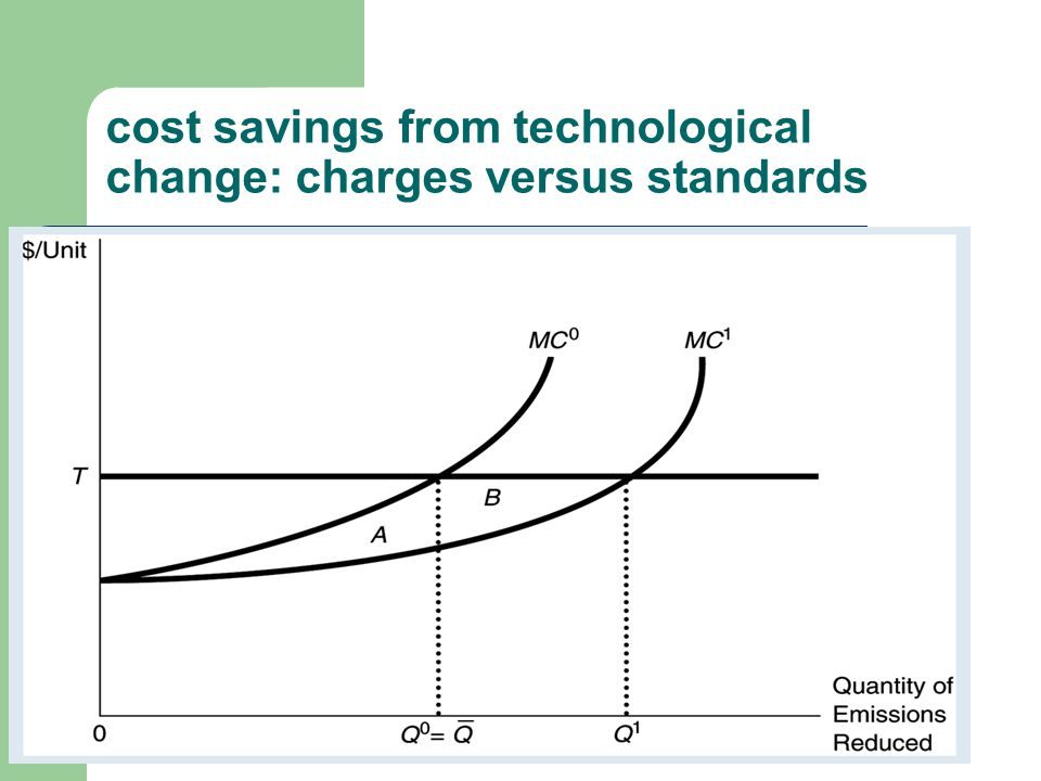 cost savings from technological change: charges versus standards