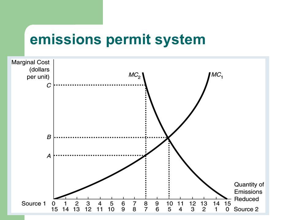 emissions permit system