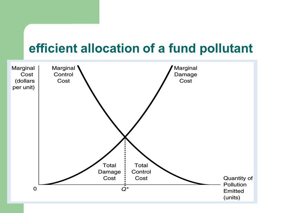 efficiency: MCC = MDC points left of Q* (less pollution) inefficient – cost > benefit in damages avoided points right of Q* (more pollution) inefficient – damages > cost of cleanup increasing or decreasing control would increase TC