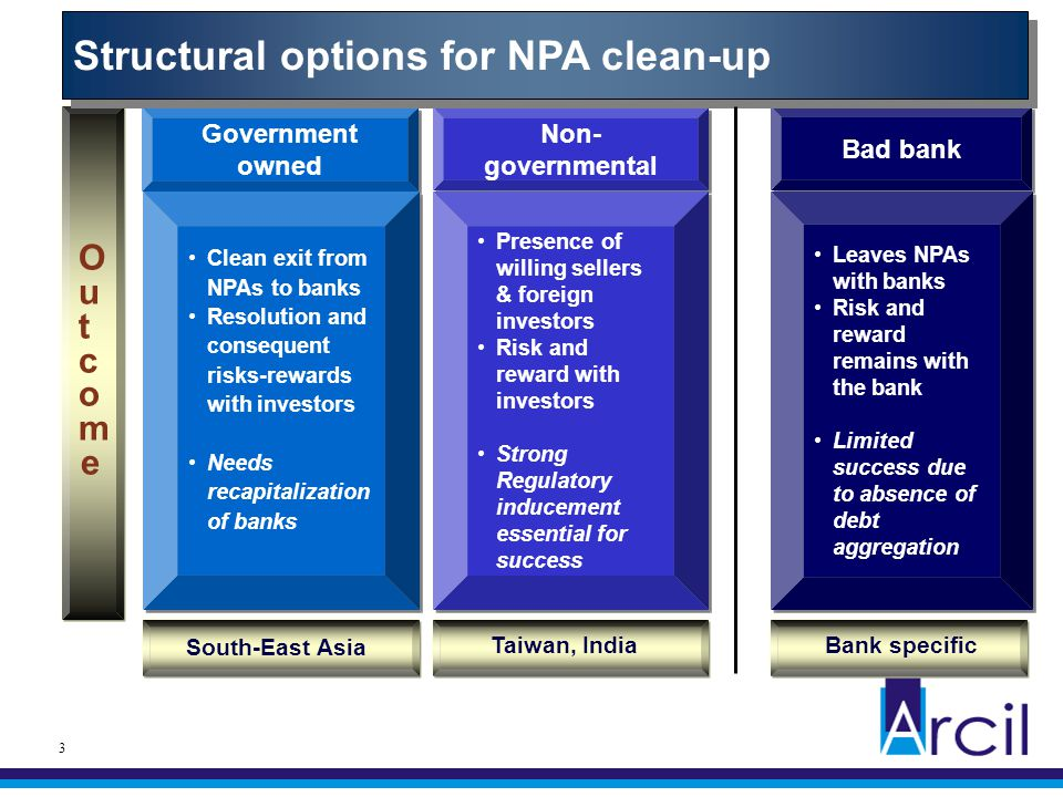 3 Bad bank Non- governmental 3 Leaves NPAs with banks Risk and reward remains with the bank Limited success due to absence of debt aggregation Leaves