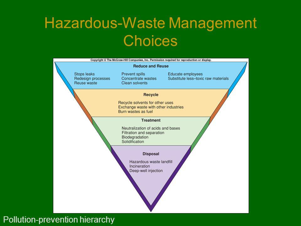 Hazardous-Waste Management Choices Pollution-prevention hierarchy