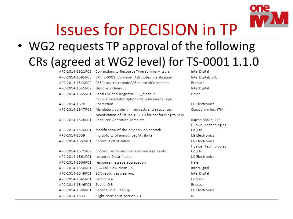 Issues for DECISION in TP WG2 requests TP approval of the following CRs (agreed at WG2 level) for TS-0001 1.1.0 ARC-2014-1521R02Corrections to Resource Type summary tableInterDigital ARC-2014-1595R03CR_TS-0001_Common_Attributes_clarificationInterDigital, ZTE ARC-2014-1543R02CSEResource-remoteCSE-editorialCorrectionEricsson ARC-2014-1551R02Discovery clean-upInterDigital ARC-2014-1565R01Local CSE and Registrar CSE_cleanupHaier ARC-2014-1520 m2mServiceSubscriptionProfile Resource Type CorrectionLG Electronics ARC-2014-1547R03Mandatory content in requests and responsesQualcomm Inc.