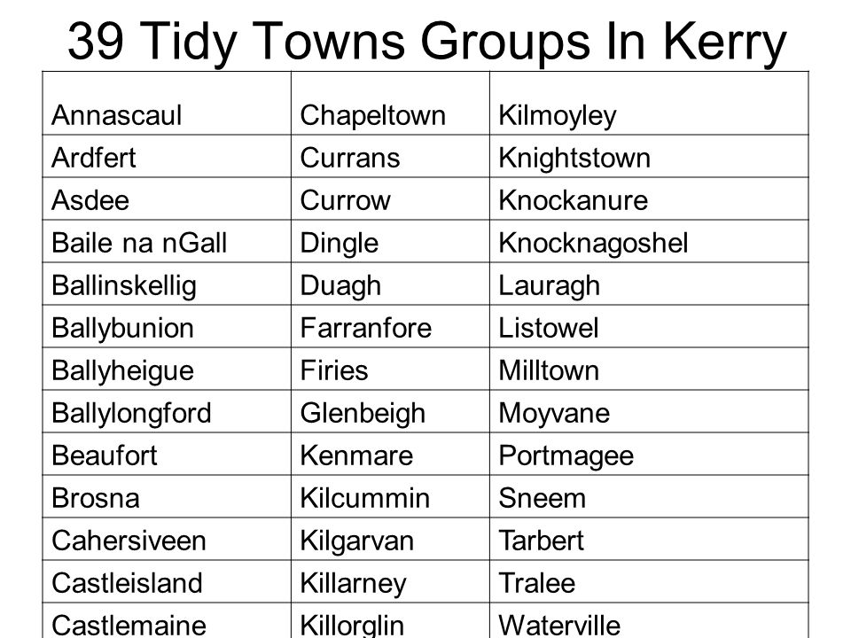39 Tidy Towns Groups In Kerry AnnascaulChapeltownKilmoyley ArdfertCurransKnightstown AsdeeCurrowKnockanure Baile na nGallDingleKnocknagoshel BallinskelligDuaghLauragh BallybunionFarranforeListowel BallyheigueFiriesMilltown BallylongfordGlenbeighMoyvane BeaufortKenmarePortmagee BrosnaKilcumminSneem CahersiveenKilgarvanTarbert CastleislandKillarneyTralee CastlemaineKillorglinWaterville