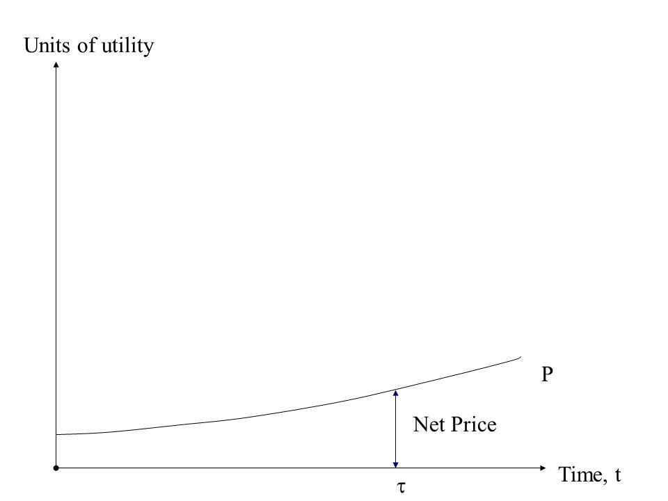 Time, t Units of utility P Net Price 