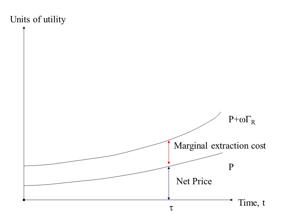 Time, t Units of utility P Net Price  P+  R Marginal extraction cost