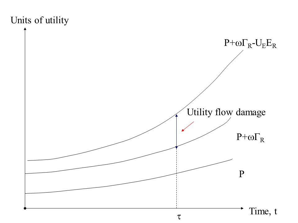 Time, t Units of utility P  P+  R Utility flow damage P+  R -U E E R