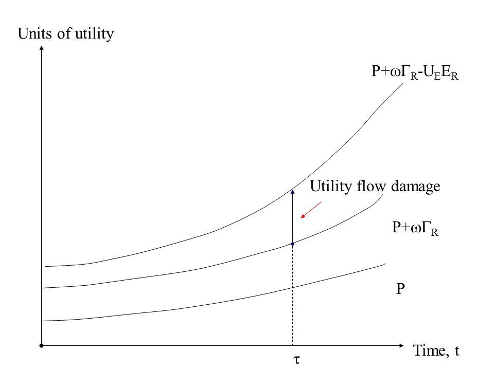 Time, t Units of utility P  P+  R Utility flow damage P+  R -U E E R
