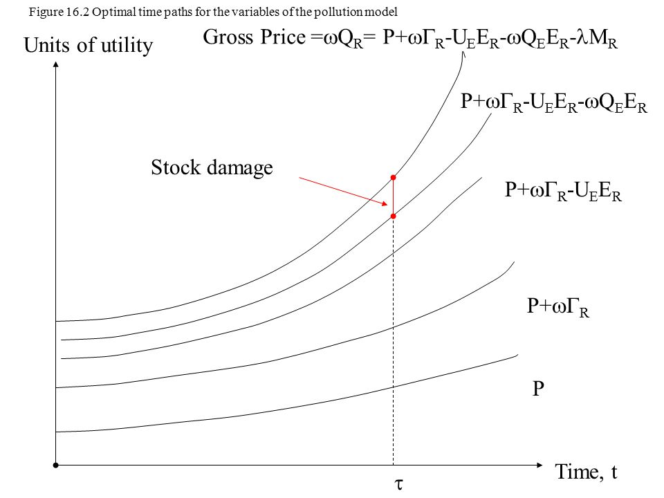 Time, t Units of utility P  P+  R Stock damage P+  R -U E E R P+  R -U E E R -  Q E E R Gross Price =  Q R = P+  R -U E E R -  Q E E R - M R Figure 16.2 Optimal time paths for the variables of the pollution model