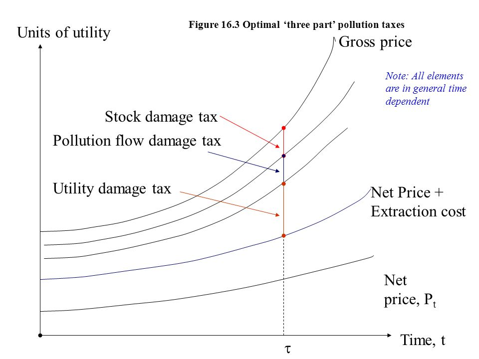 Time, t Net price, P t  Net Price + Extraction cost Stock damage tax Figure 16.3 Optimal 'three part' pollution taxes Pollution flow damage tax Utility damage tax Units of utility Note: All elements are in general time dependent Gross price