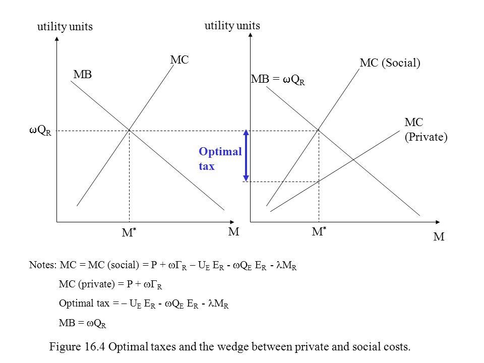 utility units M MM*M* Optimal tax M*M* MC MC (Social) MB MB =  Q R MC (Private) QRQR Notes: MC = MC (social) = P +  R – U E E R -  Q E E R - M R MC (private) = P +  R Optimal tax = – U E E R -  Q E E R - M R MB =  Q R Figure 16.4 Optimal taxes and the wedge between private and social costs.