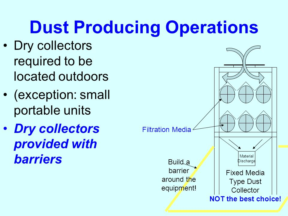 Fixed Media Type Dust Collector NOT the best choice.